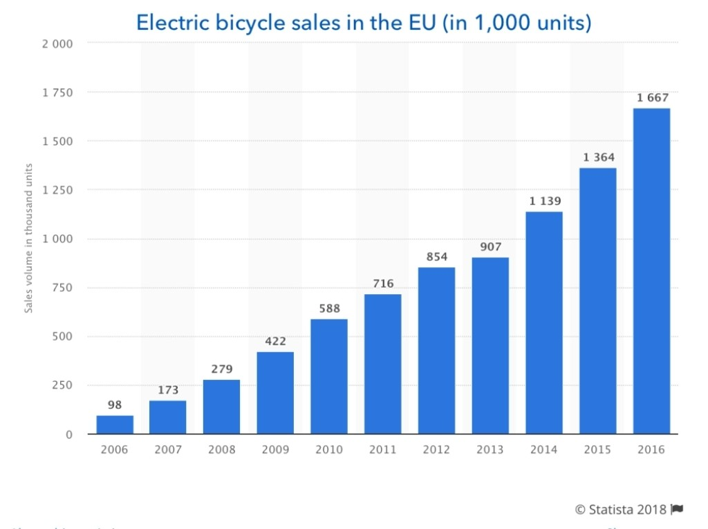 Gas scooter sales decline in Europe as electric bicycle and motorcycle sales soar
